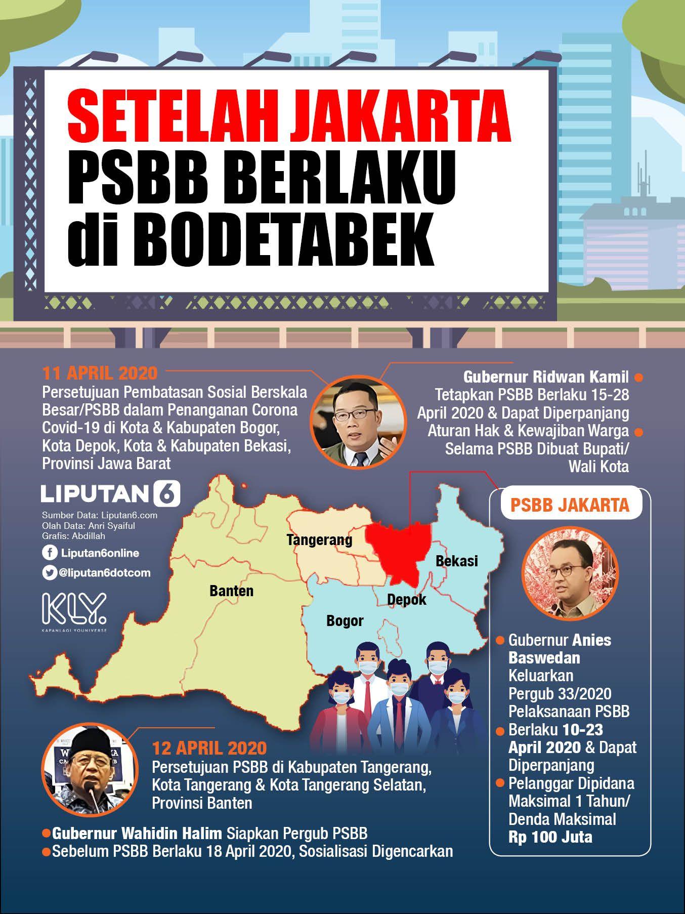 Infografis 200413 Setelah Jakarta Psbb Berlaku Di Bodetabek Di 2020 Infografis Kota Corona