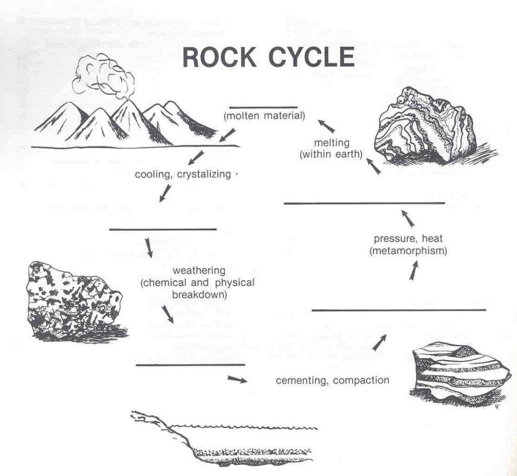 Rock Cycle Diagram Worksheet Diagram Rock Cycle Rock