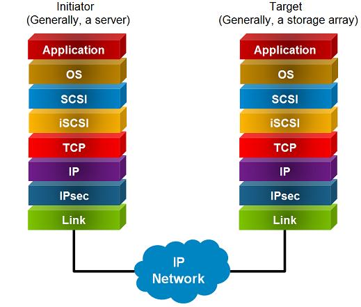 iSCSI initiator and iSCSI target | Next Gen Computing