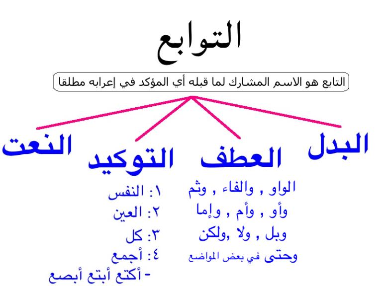 Tawab3 Arabic Language Teach Arabic Learning Arabic