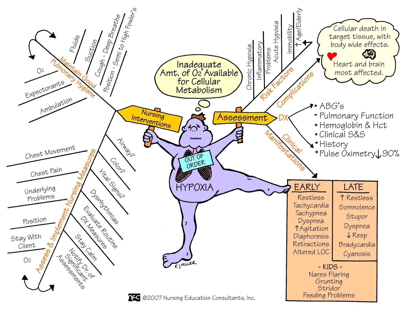 #Hypoxia | Nursing mnemonics, Nurse teaching, Nursing students