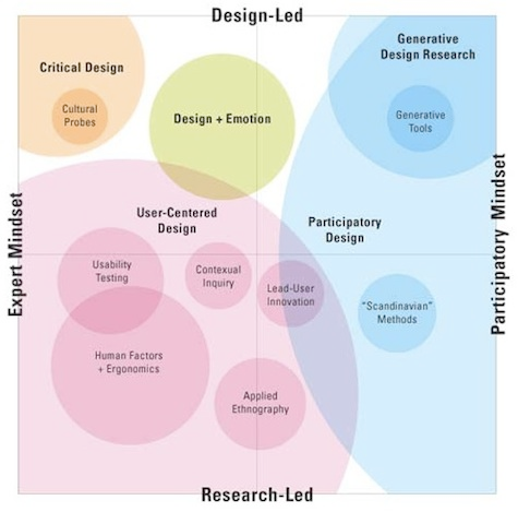 User (Experience) Research, Design Research, Usability Research, Market Research...: A Changing, Interconnected World | UX Magazine #userexperience
