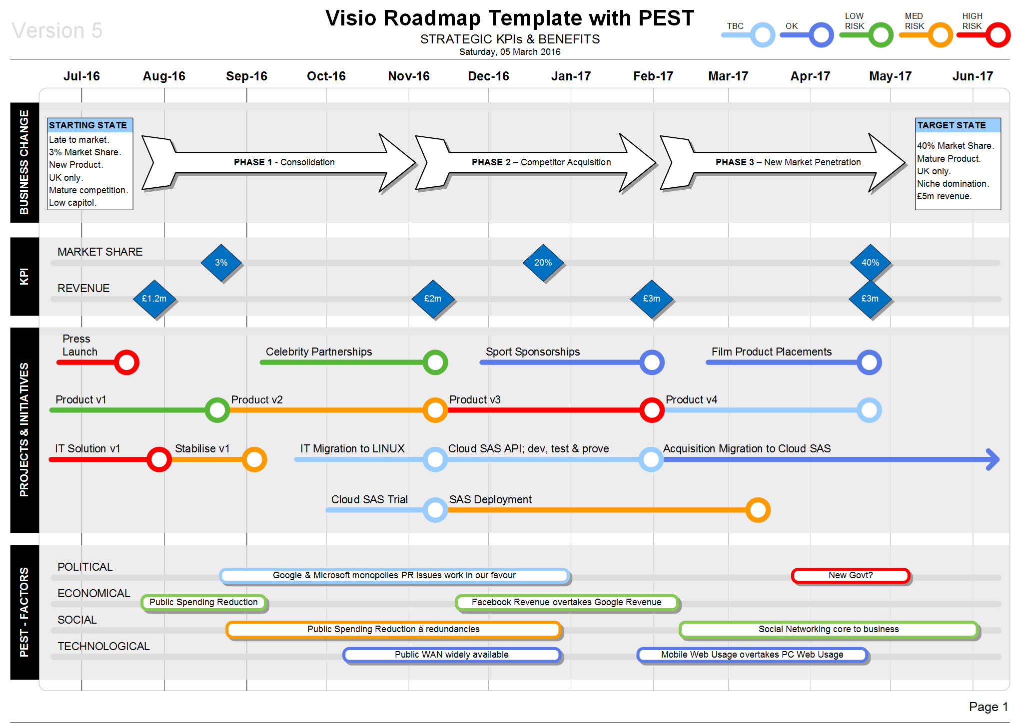 Visio Roadmap PEST Template Strategic KPIs & Benefits