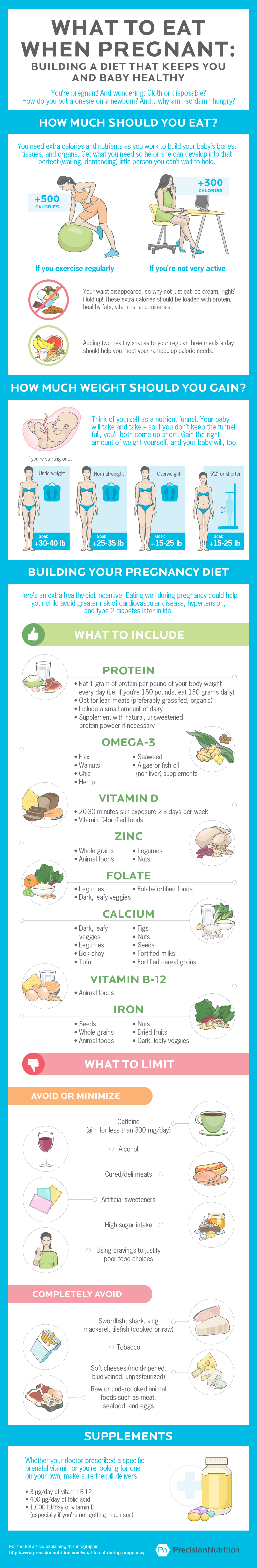 precision nutrition pregnancy nutrition 2 What to eat during