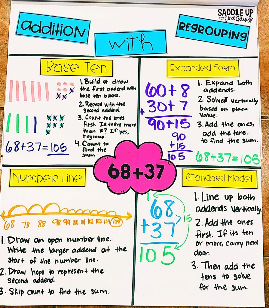 Addition With Regrouping Is No Easy Task To Teach This Blog Post Shares 4 Classroom Tested Strategies And Activities To Help Your Students With This Concept How to explain addition with regrouping