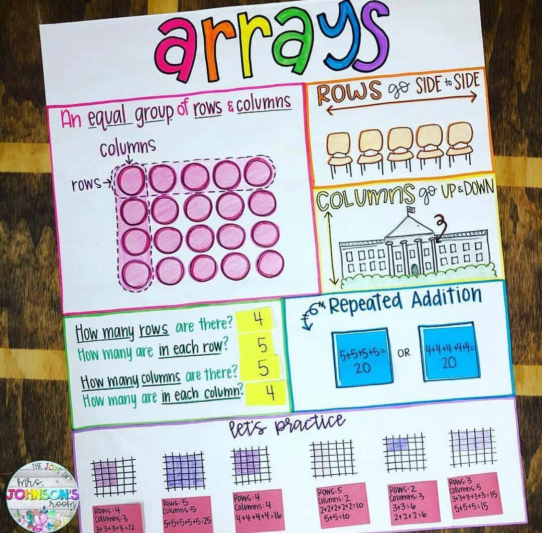 Teachers Pay Teachers On Instagram This Anchor Chart To Study Arrays Is Via T Math Anchor Charts Multiplication Anchor Charts Classroom Anchor Charts