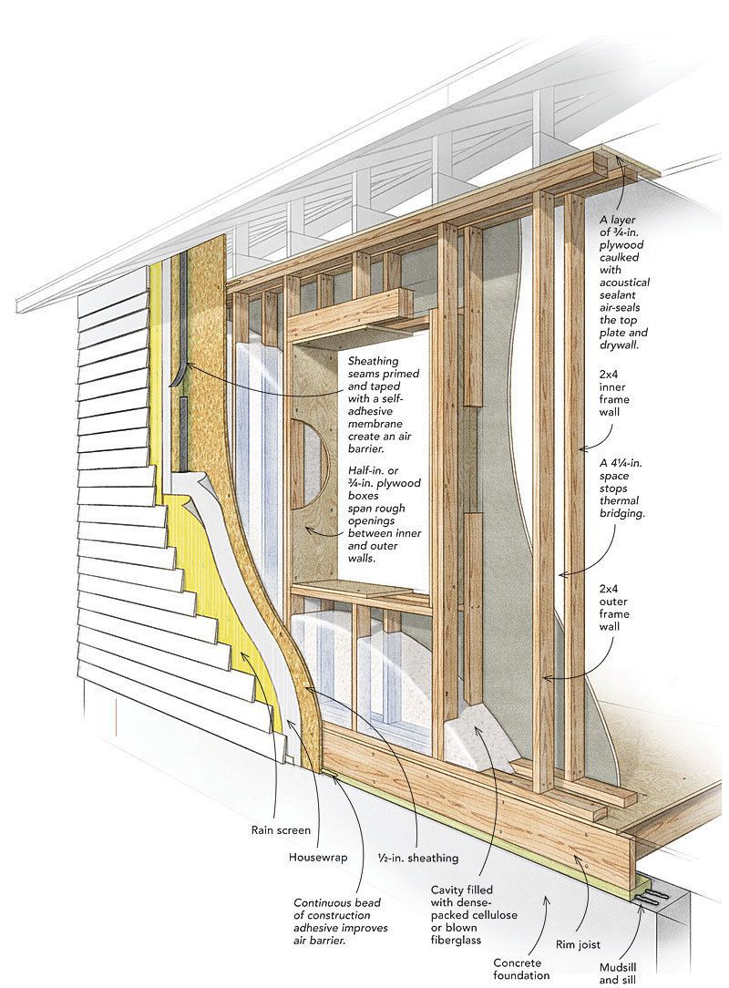 Whether you build new homes or remodel, these alternative framing ...