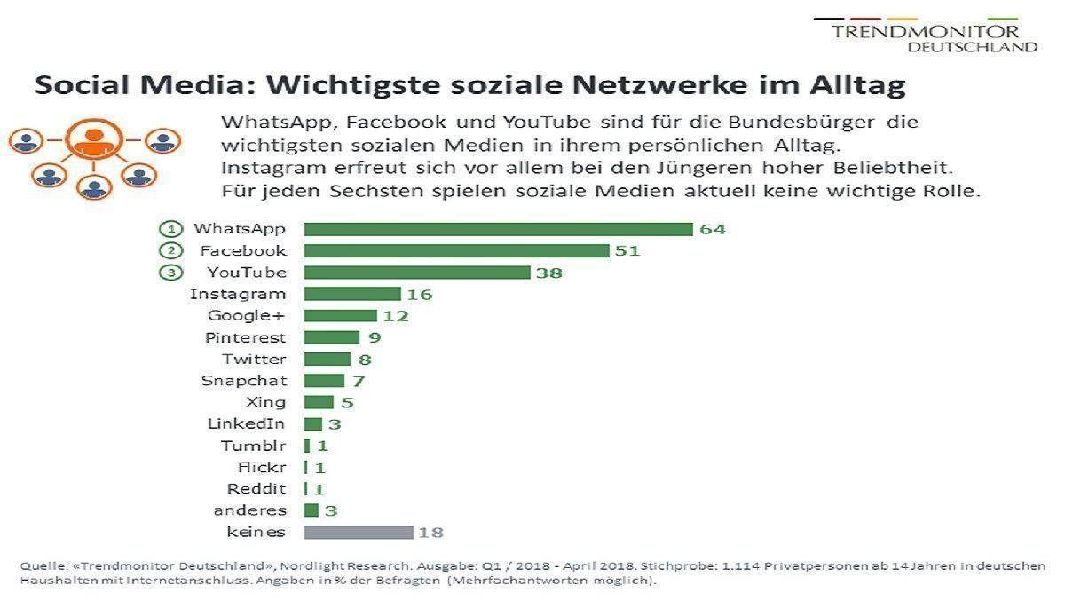 Deutsche können auf WhatsApp nicht verzichten   W&V   Facebook ...