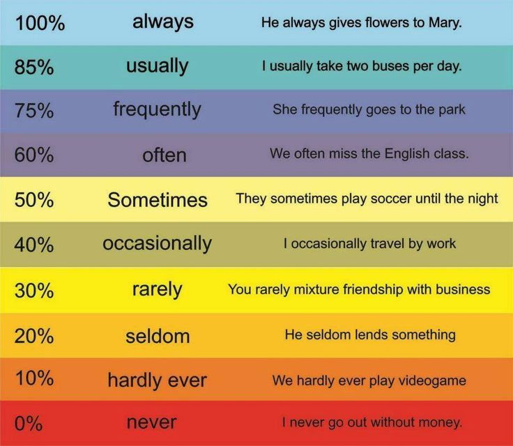 english adverbs of frequency list - Google Search | English ...