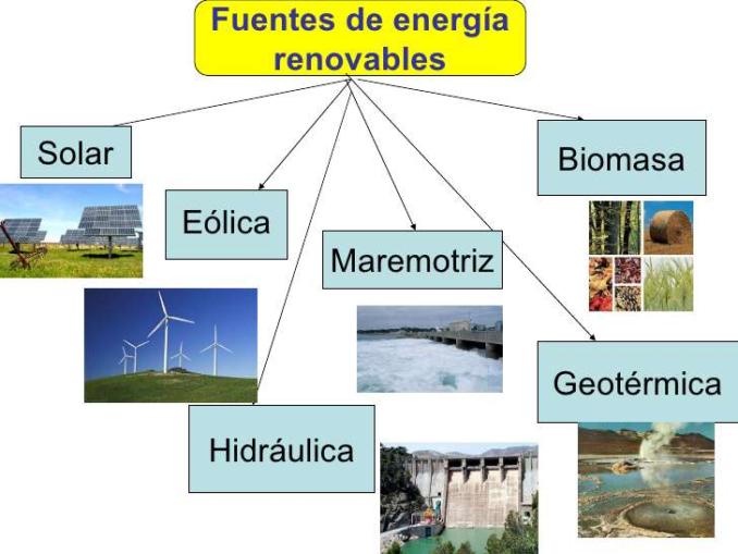 Cuadro Comparativo Y Sinóptico De Energias Alternativas Cuadro Comparativo Fuentes De Energia Renovable Fuentes De Energia Energía