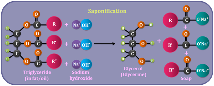 organic chemistry soap making Synthesis of soap from olive oil  and time important in saponification chemistry 3 what would occur if your soap was treated with a strong acid like hcl.