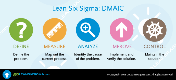 Dmaic the 5 phase method that underlies lean six sigma dmaic dmaic the 5 phase method that underlies lean six sigma dmaic sciox Images