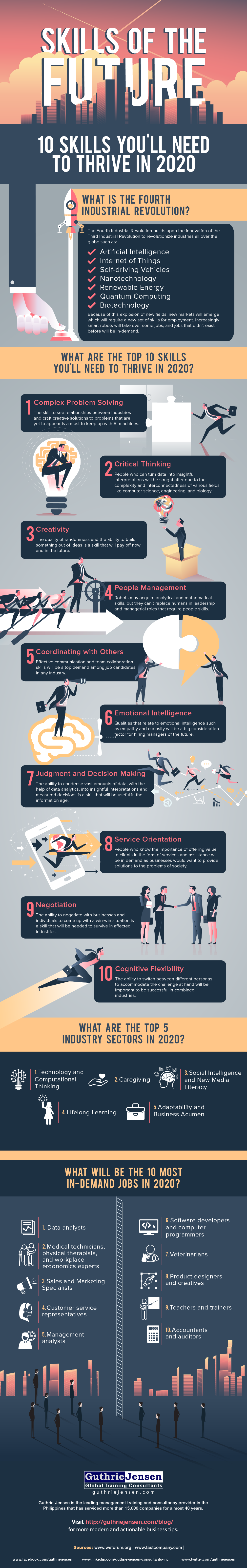 Insights The Guthrie Jensen Blog Skills Of The Future 10 Skills You Ll Need To Thrive In 2020 Infographic In 2020 Life Skills Skills Career Development