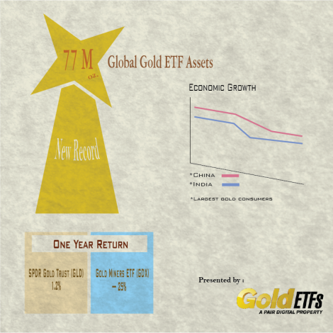 ASSETS SURGE BUT A CLOSER LOOK AT GOLD ETF DATA TELLS DIFFERENT STORY Global gold ETF assets just hit a new high, but are gold ETF products really in their glory? Gold ETF funds like GLD that track gold prices…