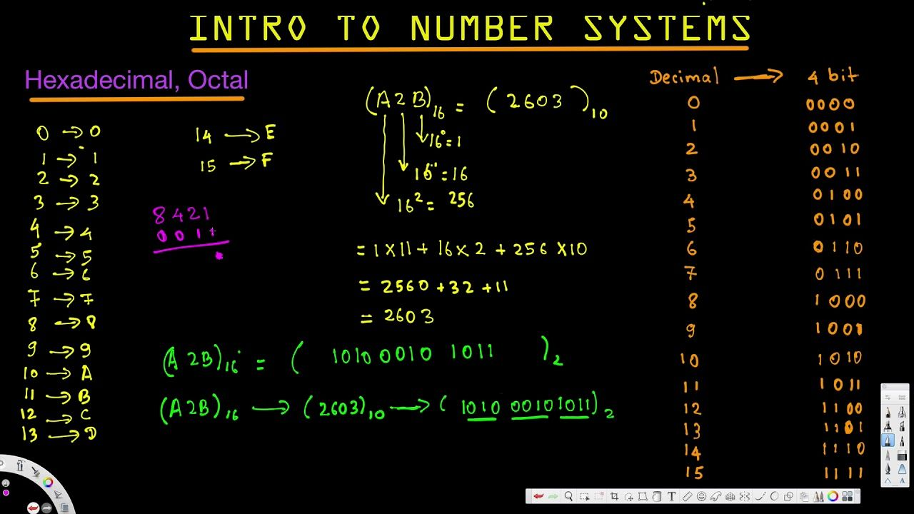 Intro To Number Systems Hexadecimal Octal Digital Logic Design I Logic Design Number System Intro