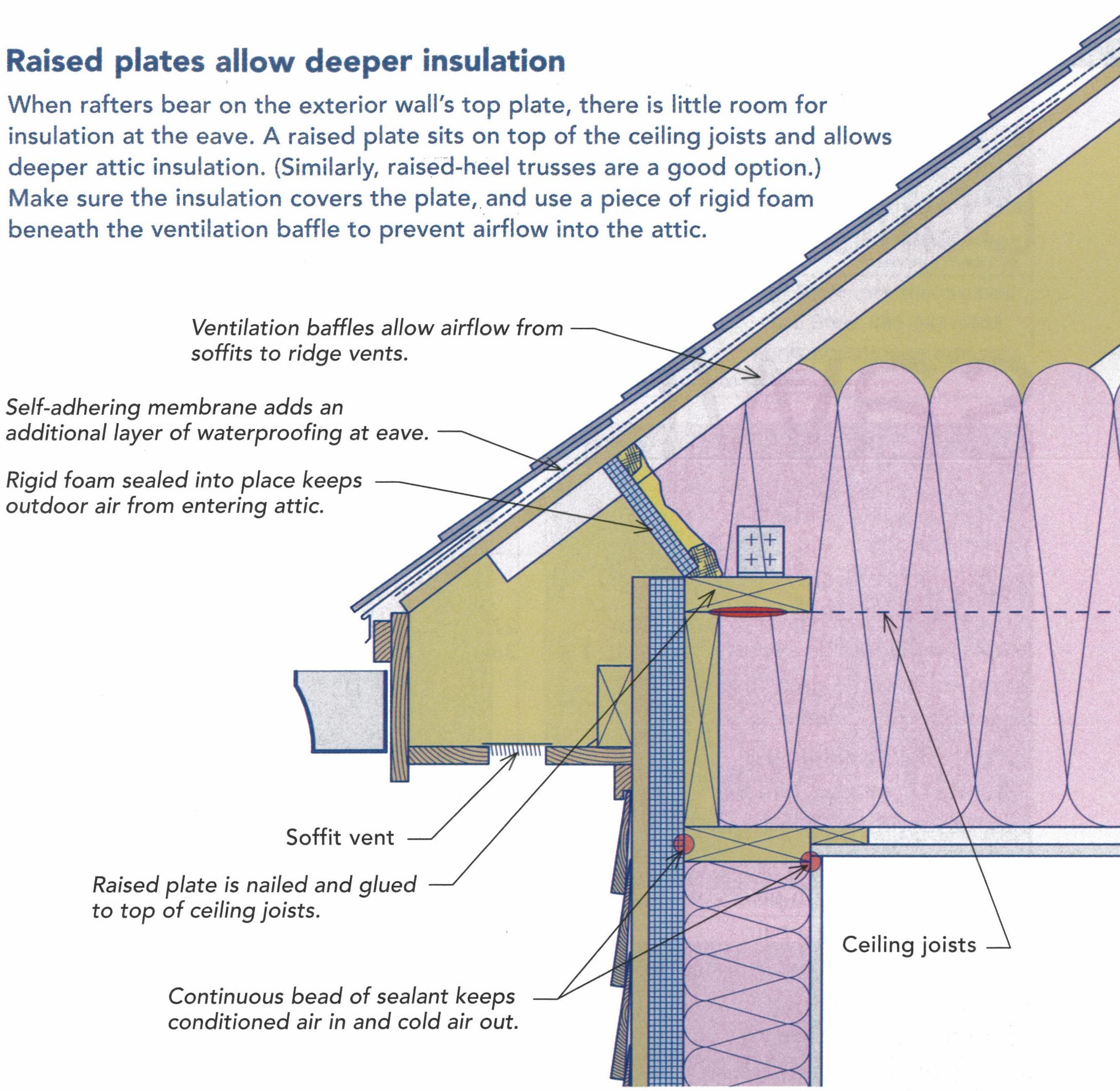 Raise plate insulation architectural reference pinterest insulation for Exterior roof insulation products