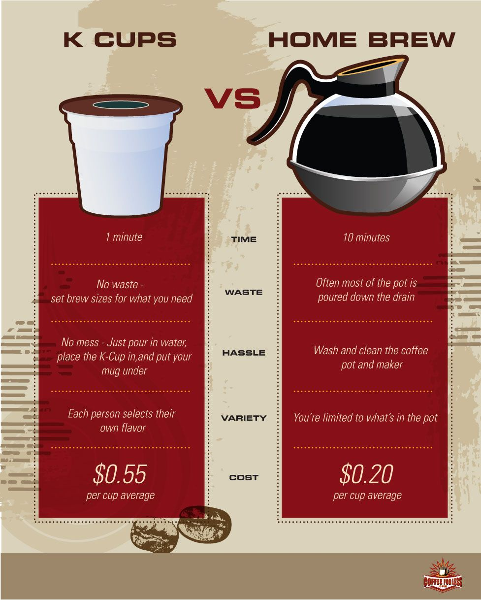 K Cups Vs Ground Coffee Cost Keurig Recipes Coffee Brewing