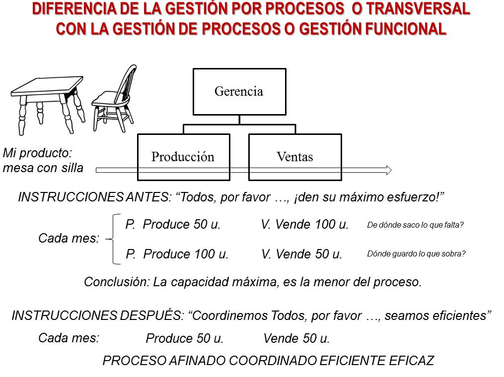 BUSINESS PROCESS MANAGEMENT Gestión por Procesos Procesos ...