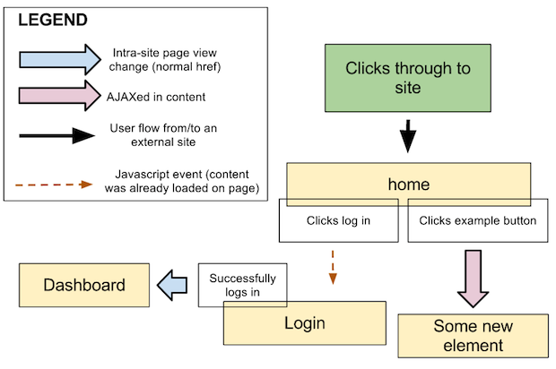 How To Create A User Experience Flow Chart Ux Flow Chart Next Up
