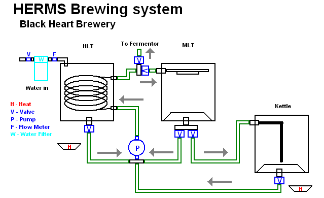 Rims System Plans Page 5 Home Brew Forums Homebrew