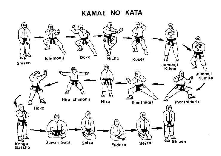 kamae no kata pattern of stances of bujinkan taijutsu ninjutsu s