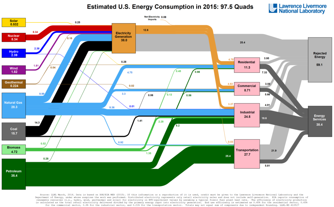 All of the US's energy consumption in one giant graphic - Business Insider
