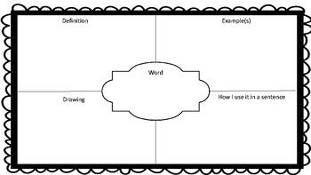 Frayer Model Templates  Template And Vocabulary Words