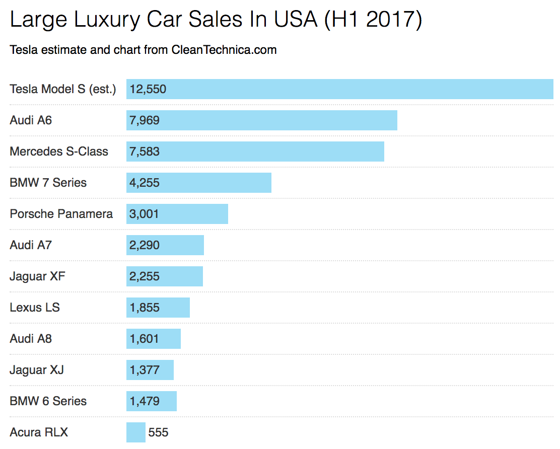 Tesla Model S Crushes Large Luxury Car Compeion H1 2017 Us