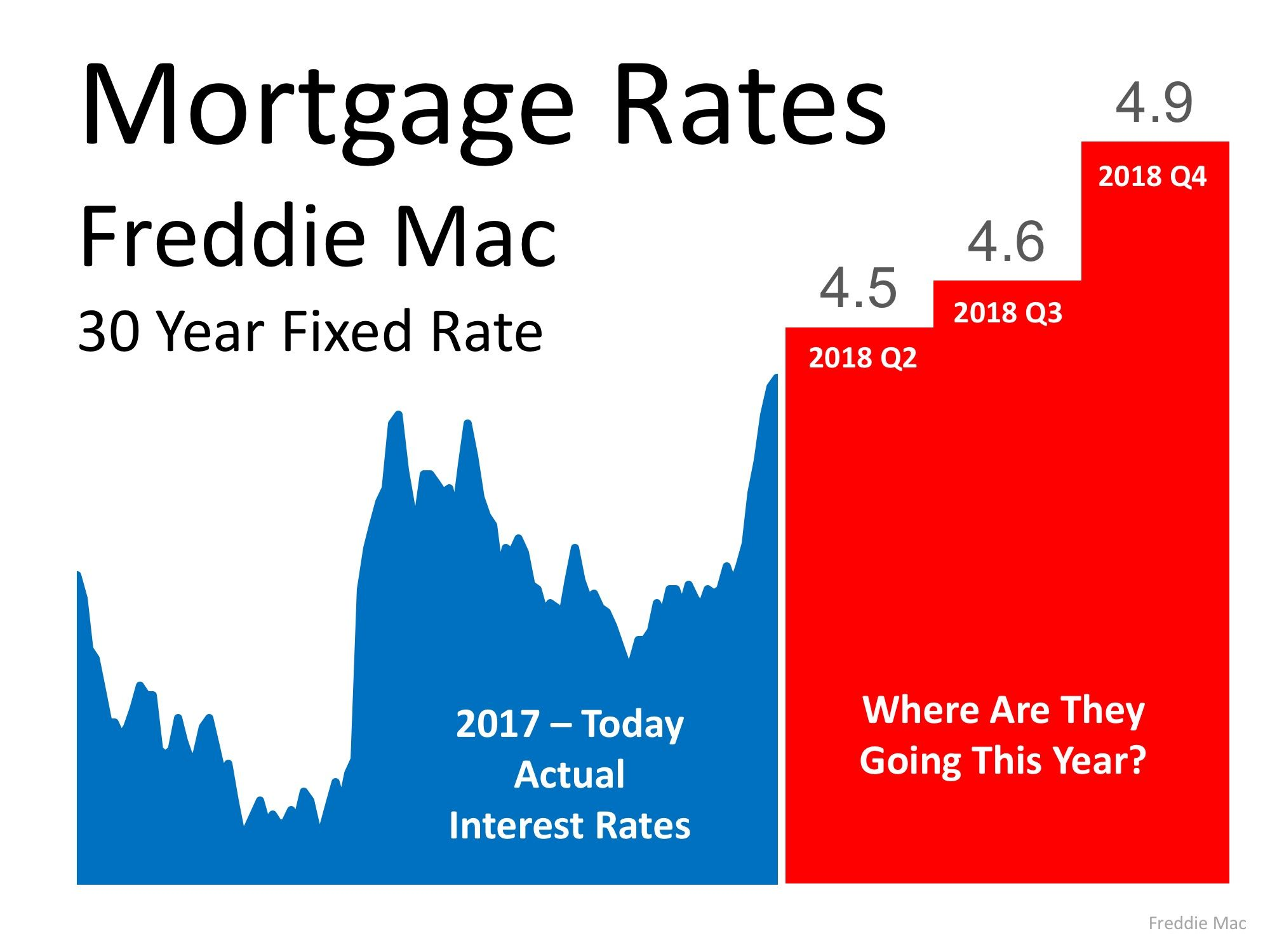 Interest Rates For A 30 Year Fixed Rate Mortgage Have Climbed From