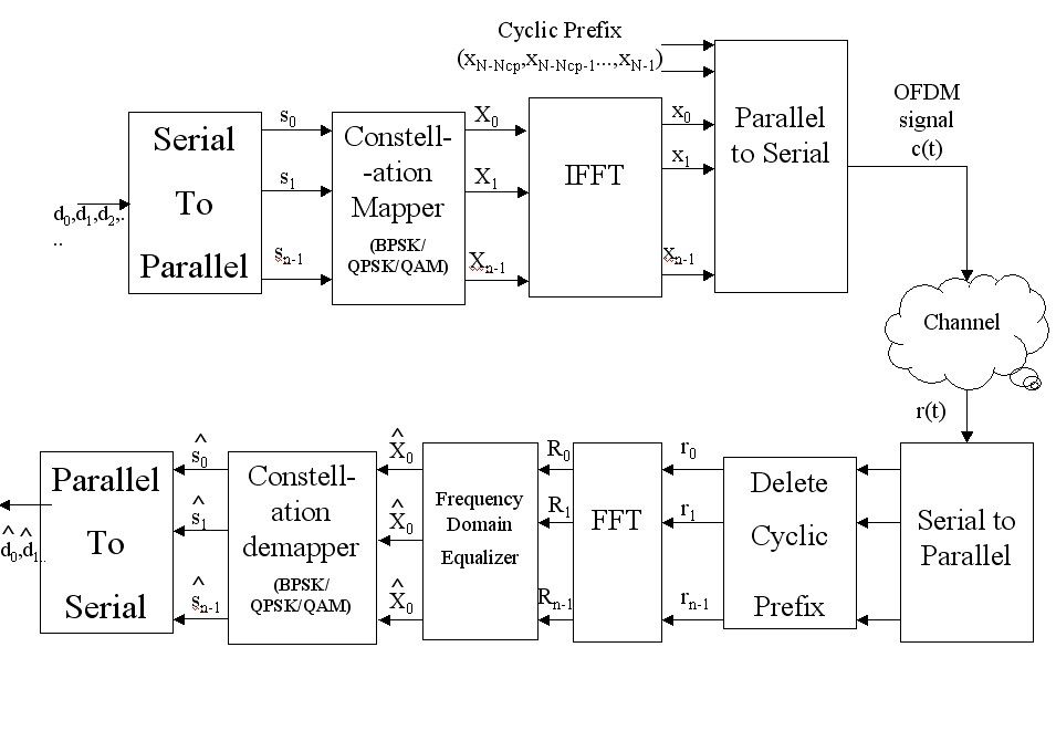 An Ofdm Communication Architecture With Cyclic Prefix A Collection Of Great Codes Prefixes Engineering Projects Communication System