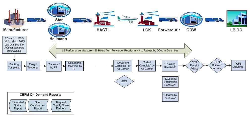 Business Process Diagram describing the data flows in the CEFM - sample flow chart