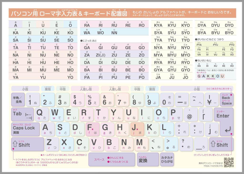 無料ダウンロード パソコン入力用ローマ字表 キーボード配置図 早見