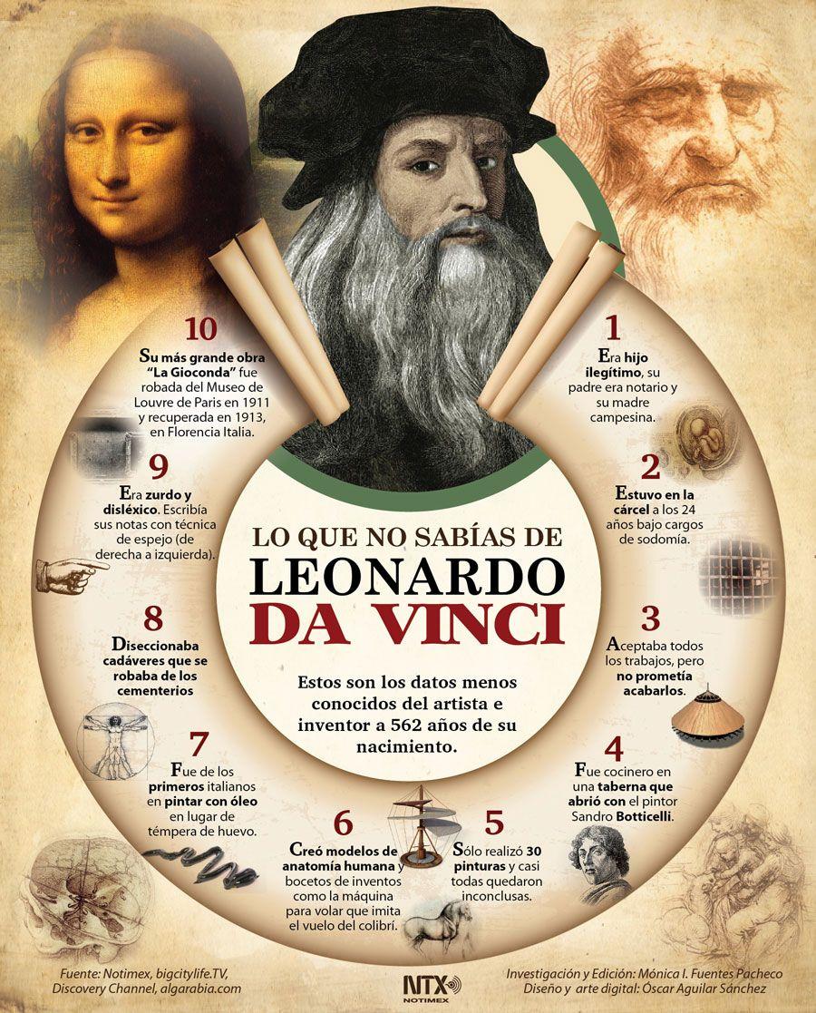 Te Presentamos Algunos Datos Curiosos De Artista Leonardodavinci A 562 Años De Su Nacimiento Infografia Leonardo Da Vinci Historia Arte Y Literatura