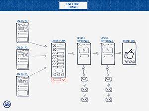 Funnel blueprint 20 special beta class registration funnel funnel blueprint 20 special beta class registration funnel blueprint blueprint 2live eventsget startedtemplates malvernweather Images
