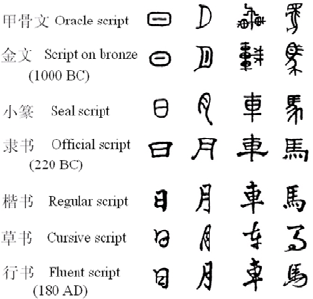 story behind chinese characters