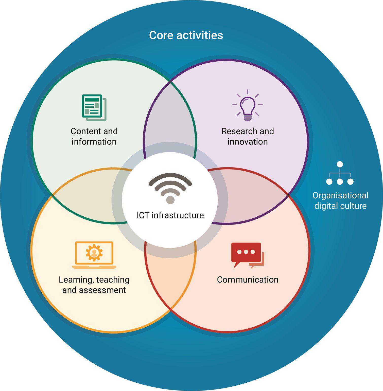 The digitally capable organisation | Designing the Digital