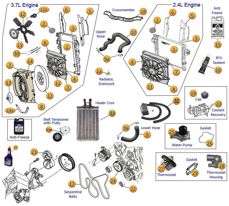 Jeep Liberty Cooling System Parts |02-12 KJ KK | Jeep liberty, Jeep, Jeep  liberty renegade | 2005 Jeep Liberty Limited Engine Coolant Diagram |  | Pinterest