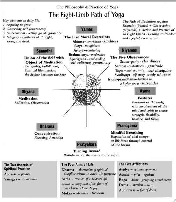 The eight limb path of yoga ealth itness pinterest the eight limb path of yoga fandeluxe Images