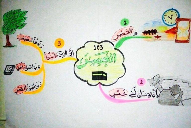 الخرائط الذهنية لحفظ السور القصيرة لا شك أن حفظ قصار السور بعمر صغير بالتحديد قبل 6 سن Islamic Books For Kids Islamic Kids Activities Muslim Kids Activities