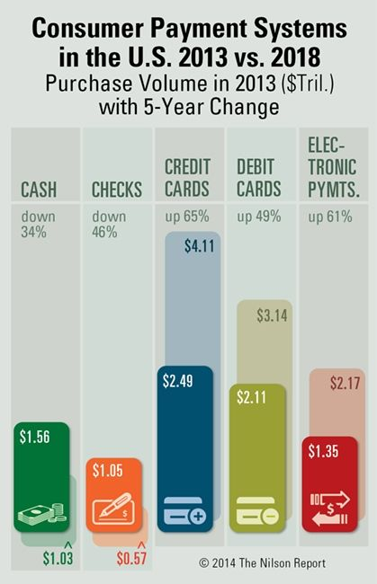 Consumer Payment Systems In The Us 2013 Vs 2018 Mobile Payments