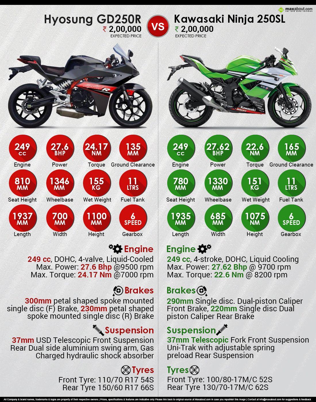Hyosung Gd250r Vs Kawasaki Ninja 250sl Kawasaki Bike Prices