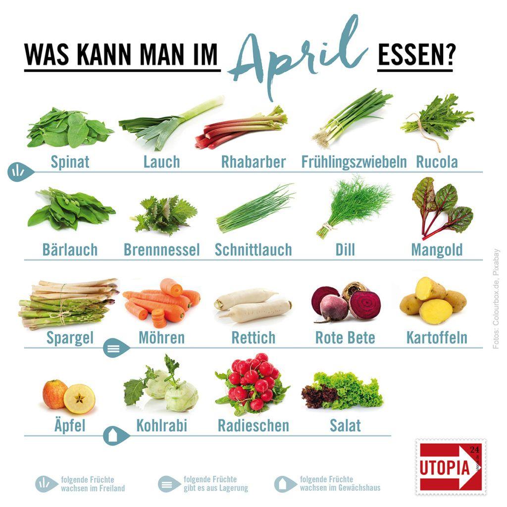 Regional, saisonal: Was kann man im April essen?
