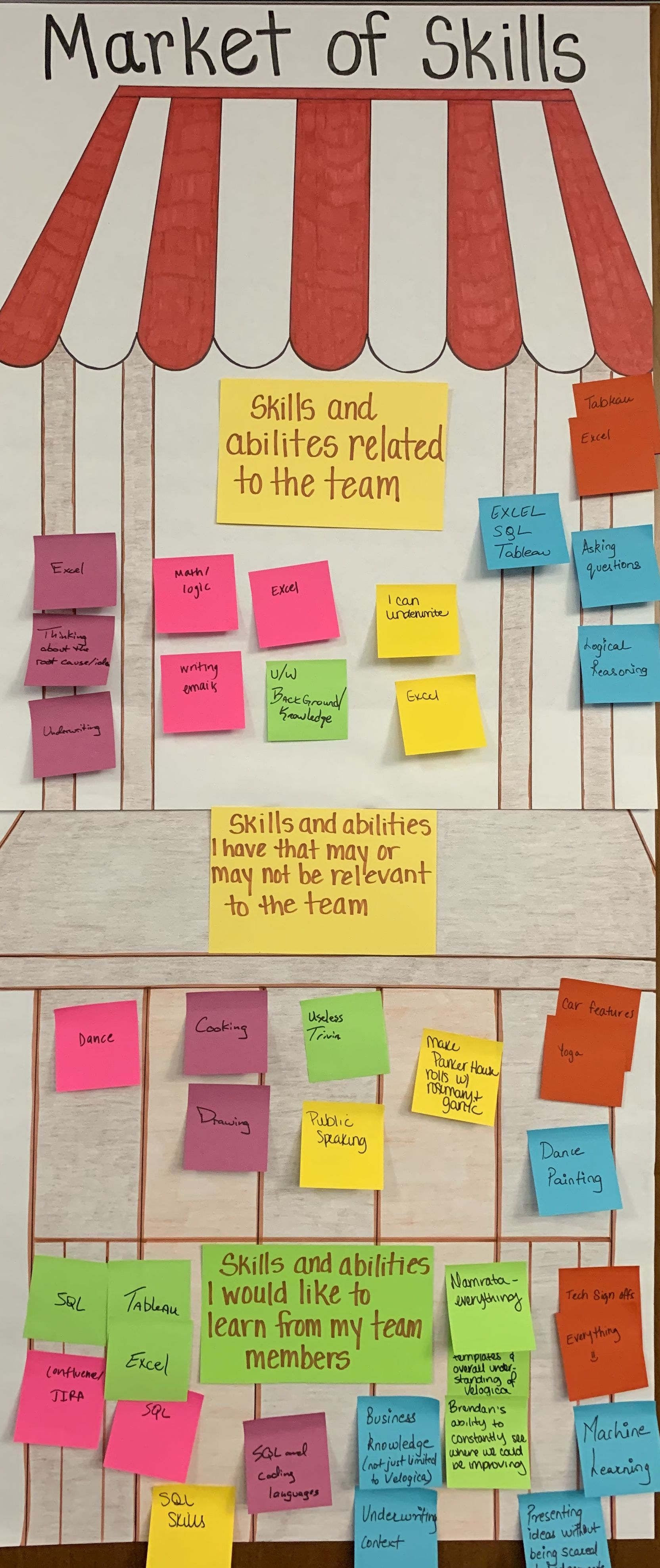 Market Of Skills Self Organization Skills Marketing