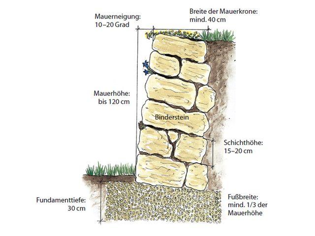 drainage trockensteinmauer google suche steinmauern. Black Bedroom Furniture Sets. Home Design Ideas