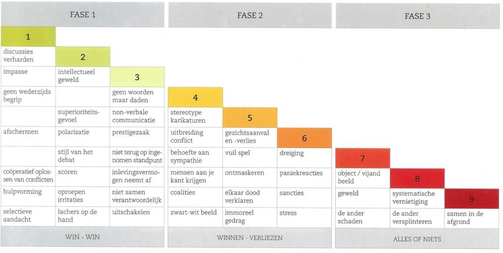 Citaten Quartett : Conflict ladder glasl google zoeken citaten pinterest