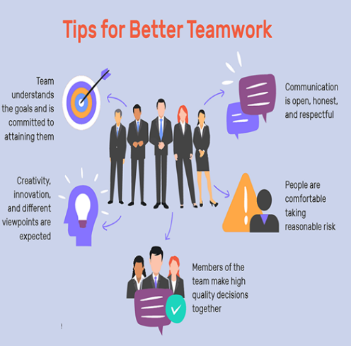 Tips For Better Teamwork Good Teamwork Effective Teamwork Teamwork