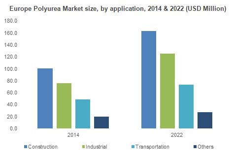 Polyurea Market Size By Product (Lining, Coating, Sealants