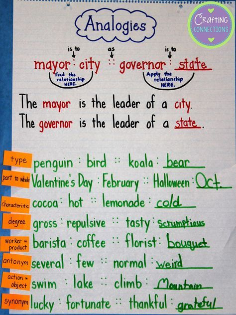 Analogies Anchor Chart Plus A Freebie Anchor Charts Reading