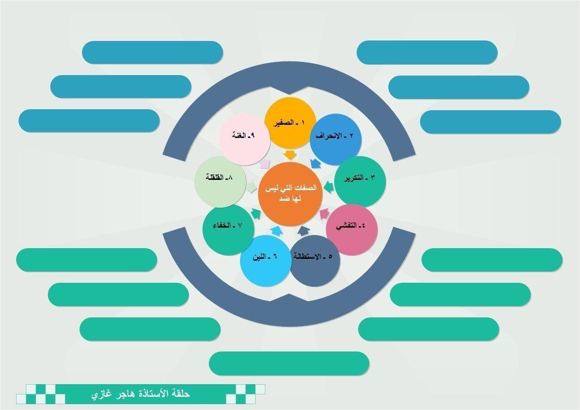 Pin By Ferial Gneem On احكام التجويد في سور القران الكريم Kids Rugs Decor Home Decor