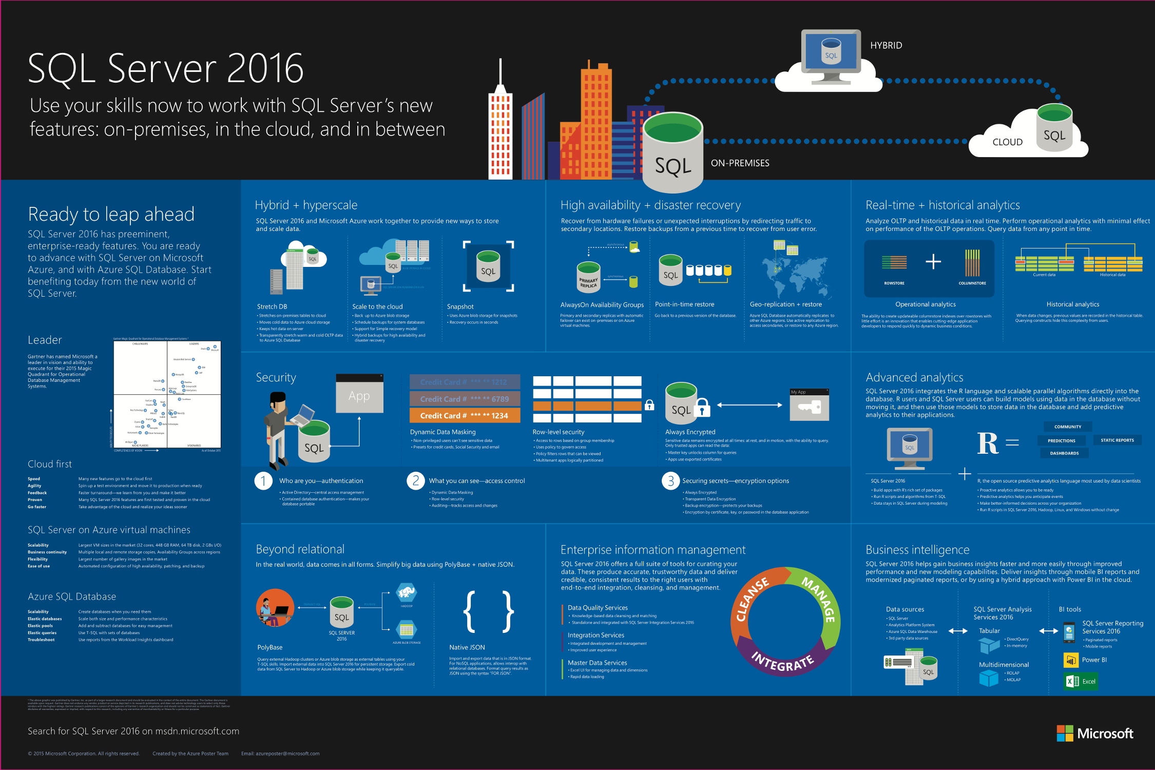 Visio Virtual Machine Diagram Square D Contactor Wiring Azure Infographic: Sql Server 2016 The Infographic Provides A Visual Overview Of ...